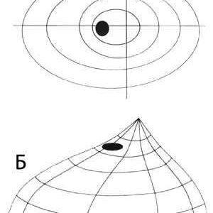 Методи периметрии