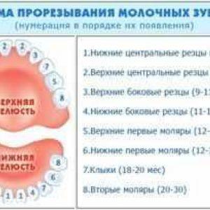 Затримка прорізування молочних зубів